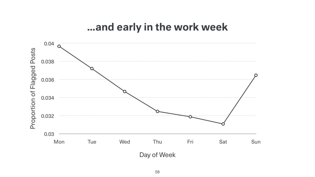 …and early in the work week 58 Proportion of Fl...
