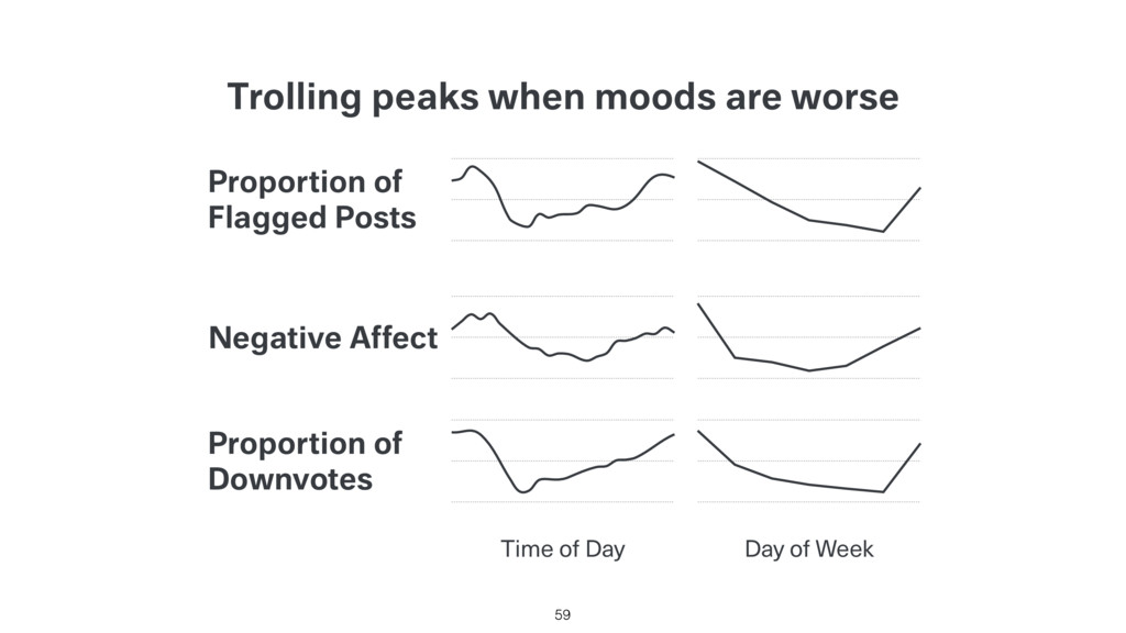 Trolling peaks when moods are worse 59 Time of ...