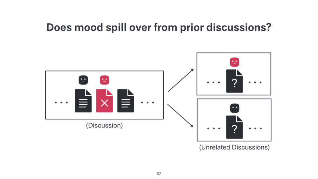 Does mood spill over from prior discussions? 62...