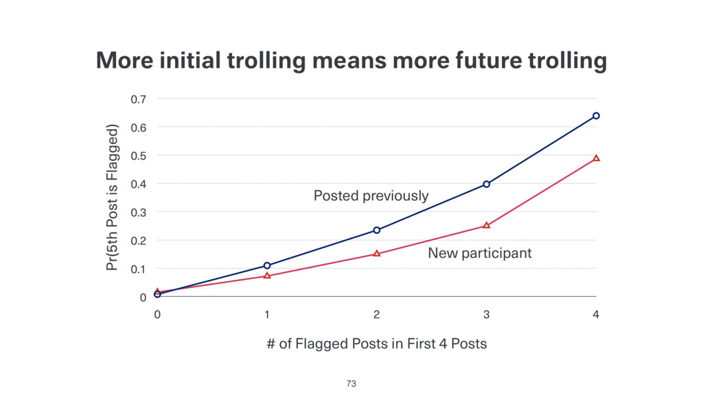 More initial trolling means more future trollin...