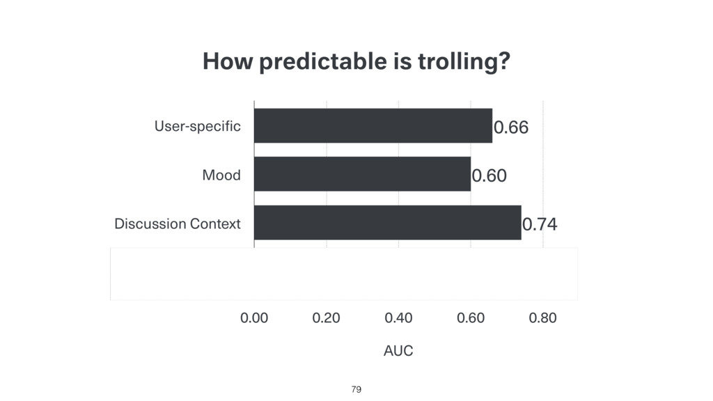 How predictable is trolling? 79 User-specific M...