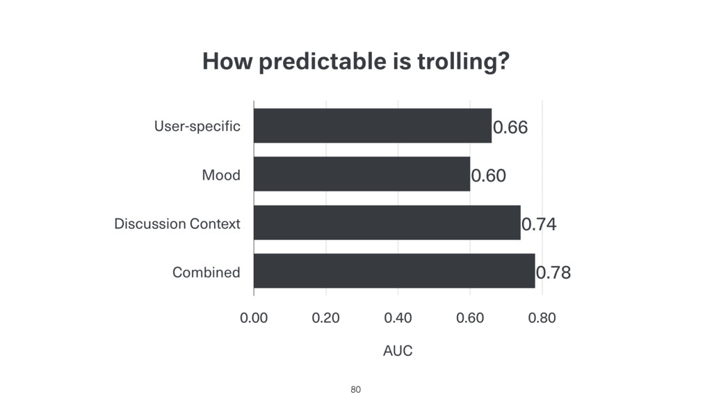 How predictable is trolling? 80 User-specific M...