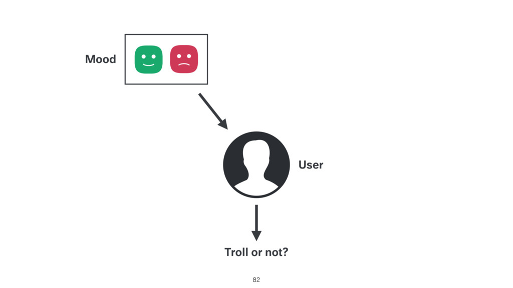82 Troll or not? User Mood