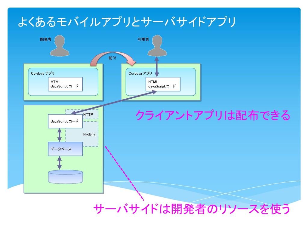 サーバサイドは開発者のリソースを使う よくあるモバイルアプリとサーバサイドアプリ クライアント...
