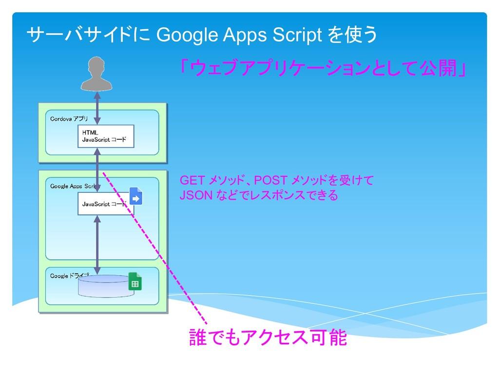 サーバサイドに Google Apps Script を使う 誰でもアクセス可能 「ウェブアプ...