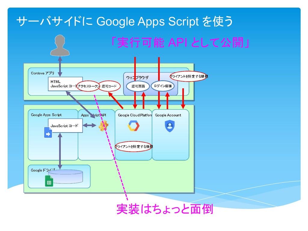 「実行可能 API として公開」 サーバサイドに Google Apps Script を使う...