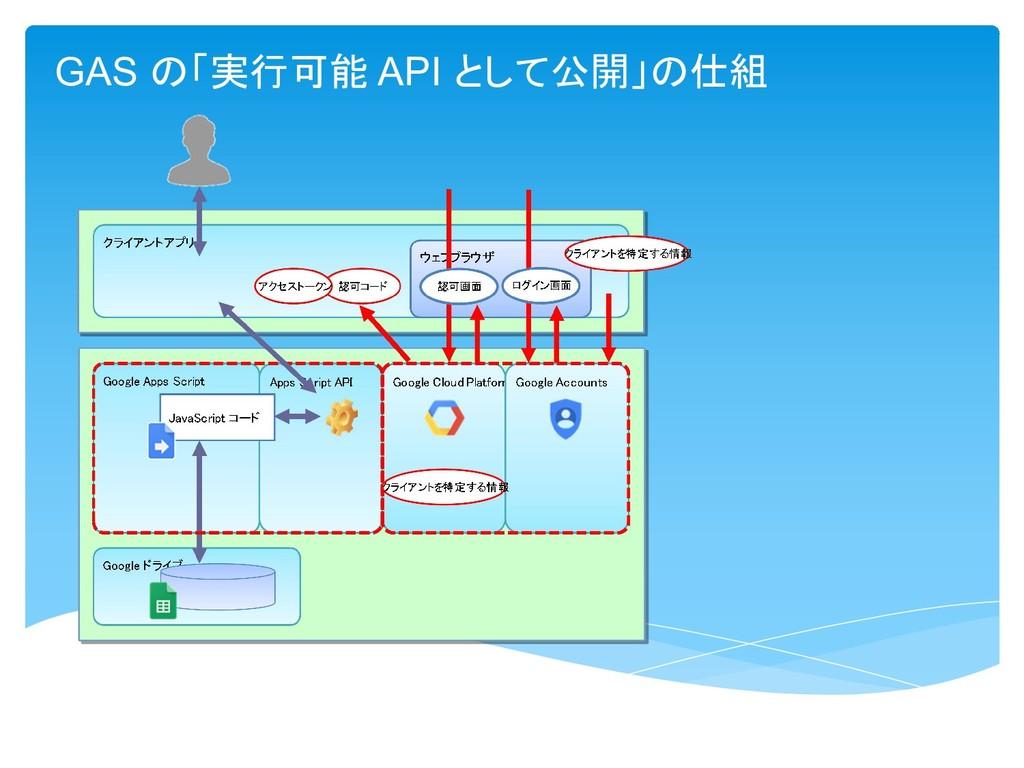 GAS の「実行可能 API として公開」の仕組