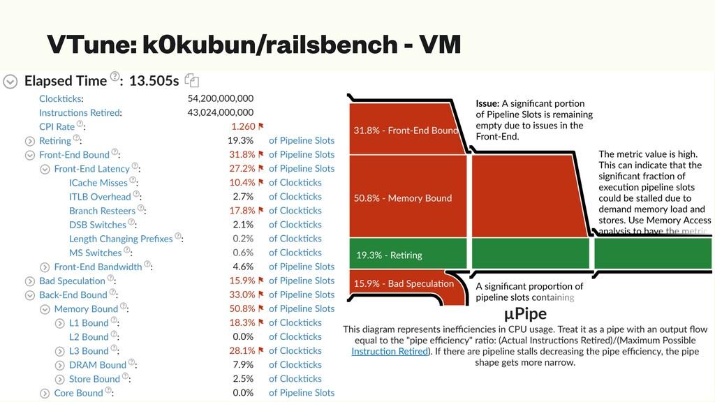 VTune: k0kubun/railsbench - VM