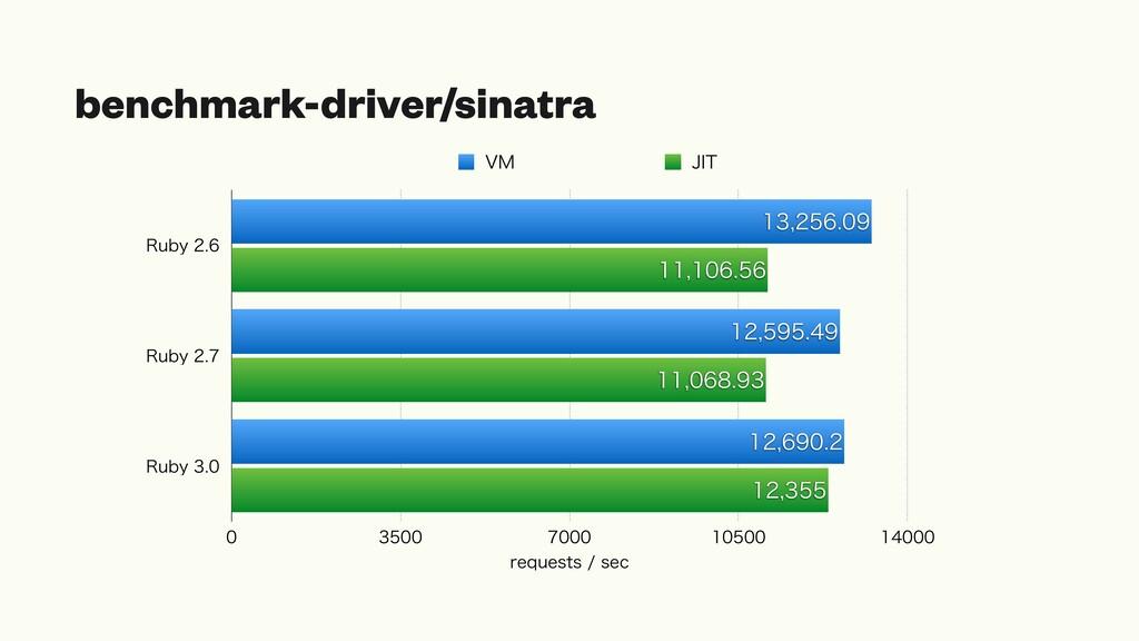 benchmark-driver/sinatra 3VCZ 3VCZ 3VCZ...