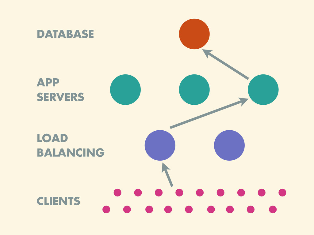 APP SERVERS DATABASE LOAD BALANCING CLIENTS