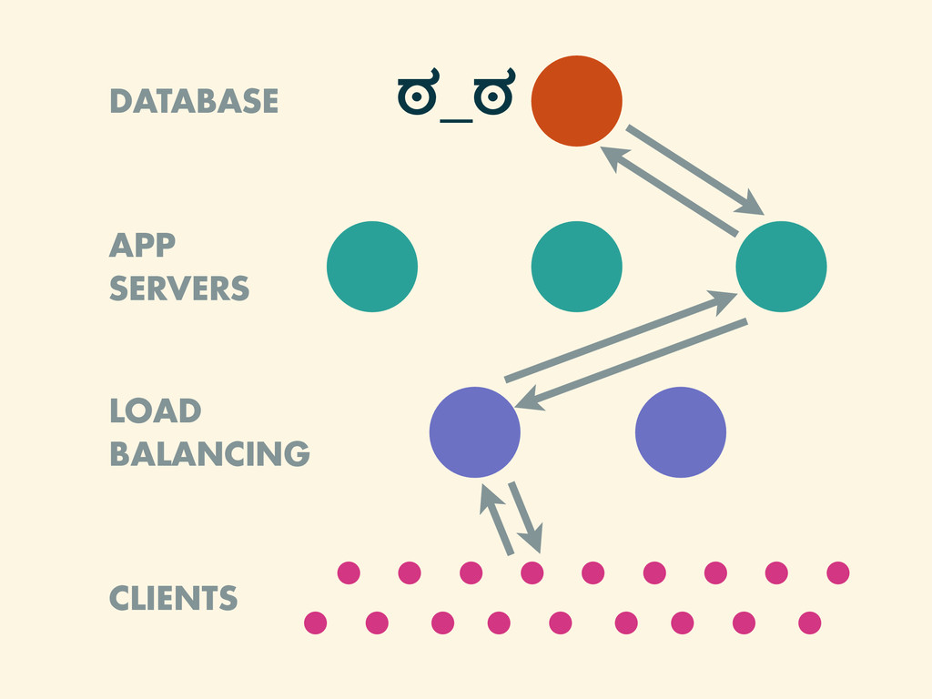 APP SERVERS DATABASE LOAD BALANCING CLIENTS ಠ_ಠ