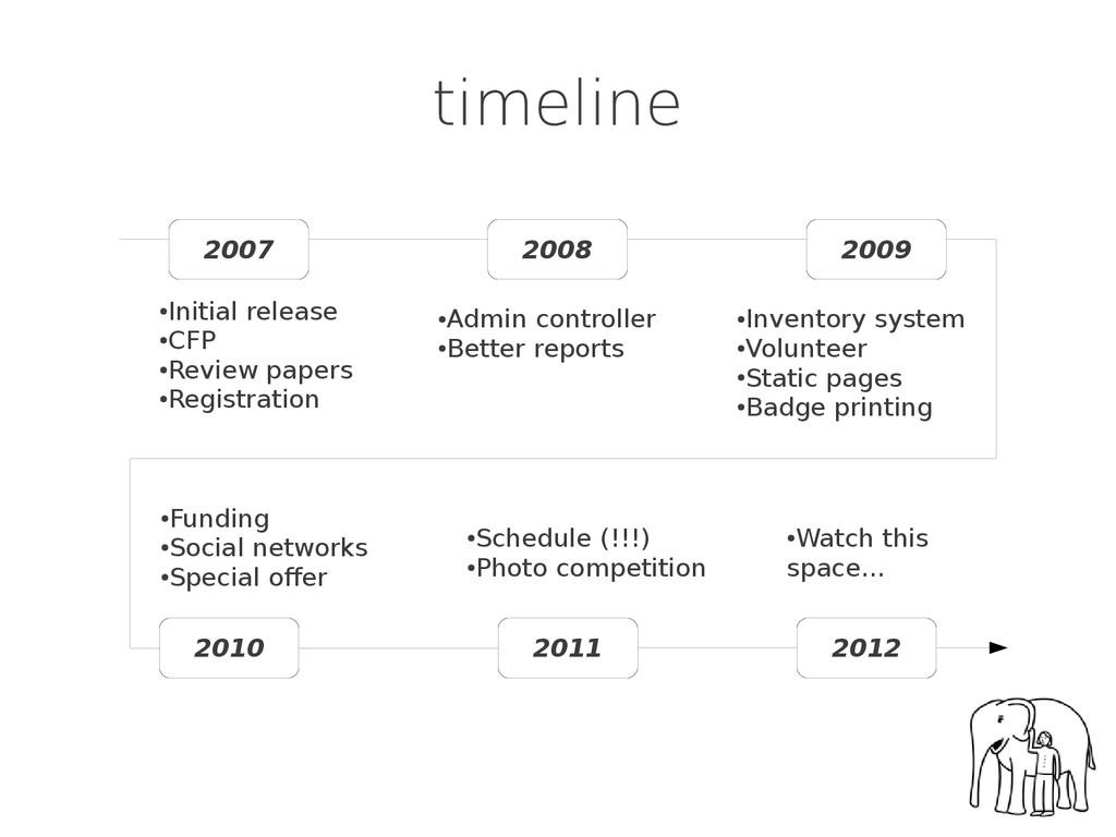 timeline 2007 2008 2009 2012 2011 2010 ● Initia...