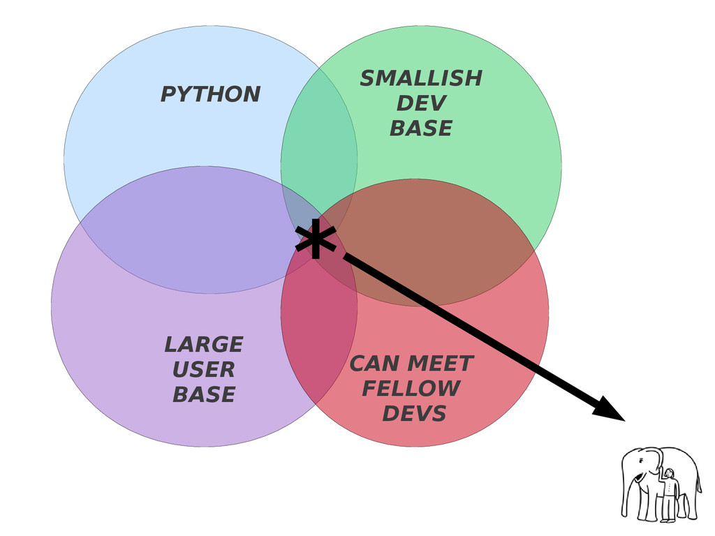 PYTHON SMALLISH DEV BASE LARGE USER BASE CAN ME...