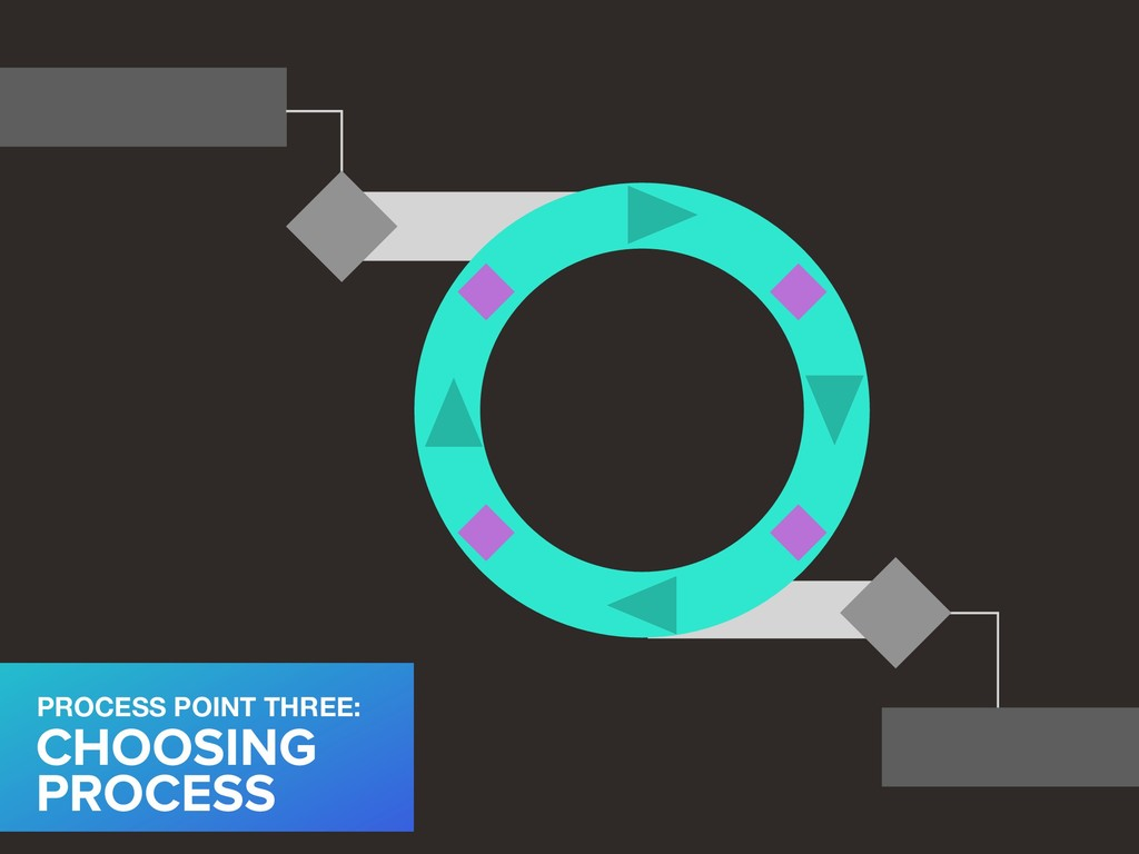 CHOOSING PROCESS PROCESS POINT THREE: