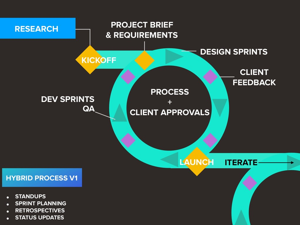 RESEARCH KICKOFF PROCESS + CLIENT APPROVALS L...
