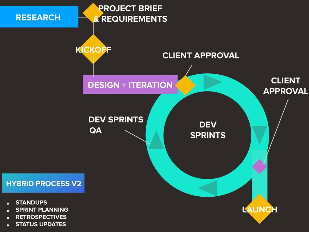 RESEARCH KICKOFF CLIENT APPROVAL LAUNCH DESIGN ...