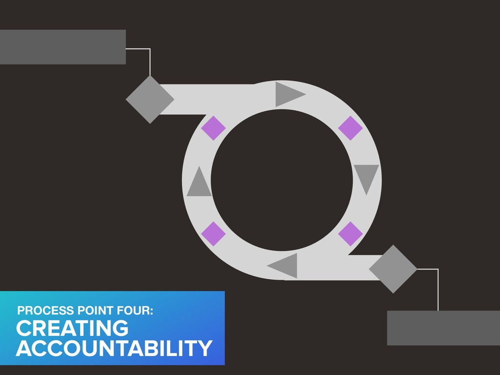 CREATING ACCOUNTABILITY PROCESS POINT FOUR: