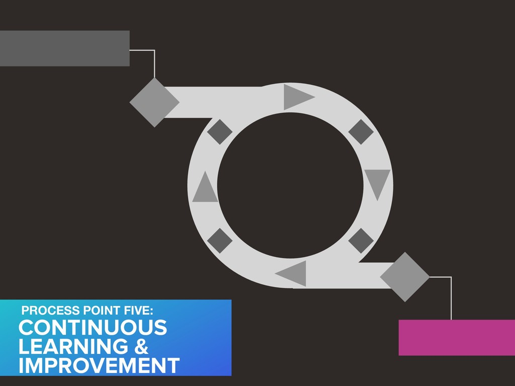 CONTINUOUS LEARNING & IMPROVEMENT PROCESS POINT...