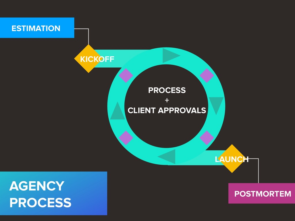 ESTIMATION KICKOFF PROCESS + CLIENT APPROVALS...