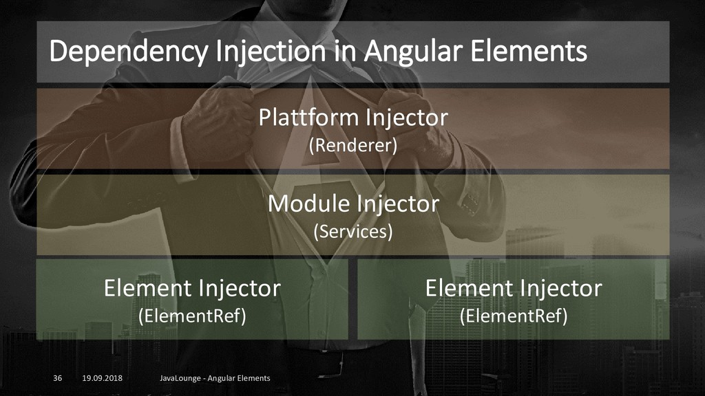 Dependency Injection in Angular Elements 19.09....