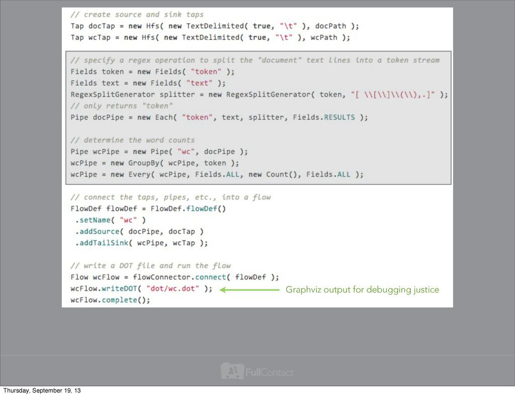 Graphviz output for debugging justice Thursday,...