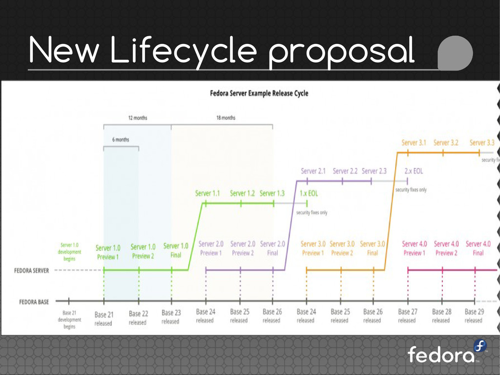 New Lifecycle proposal