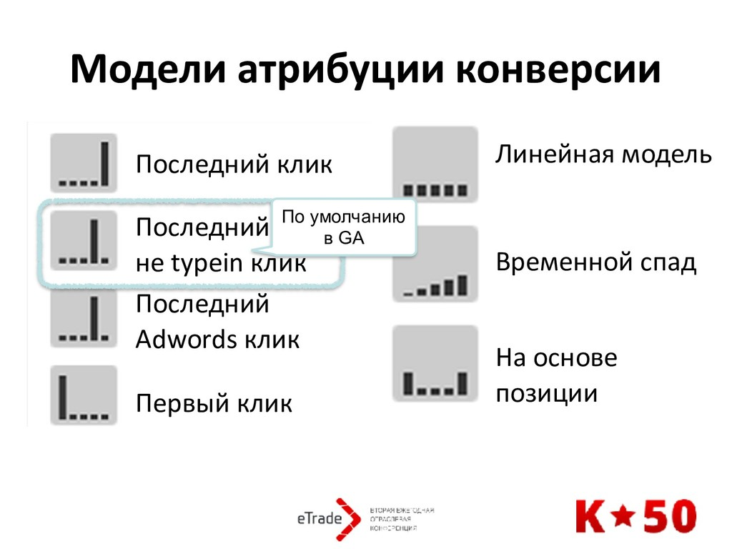 Модели атрибуции конверсии Последний клик После...