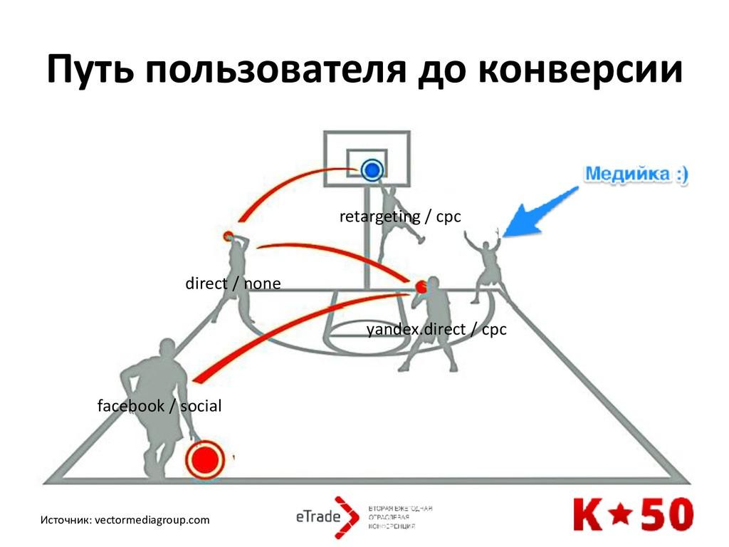 Путь пользователя до конверсии facebook / socia...