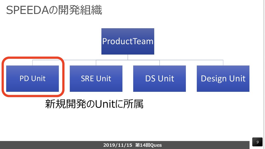 SPEEDAの開発組織 ProductTeam PD Unit SRE Unit DS Uni...