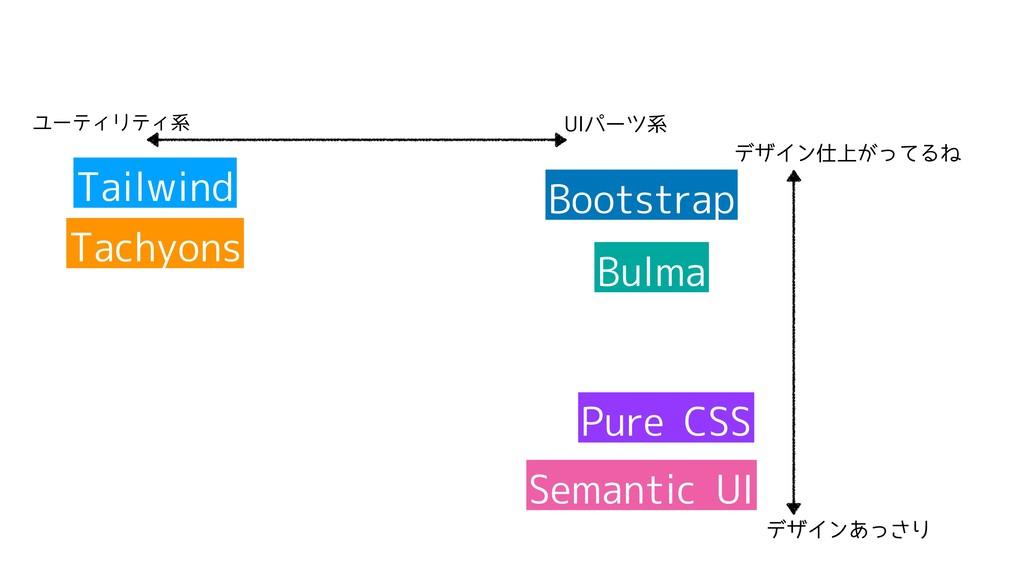 ユーティリティ系 UIパーツ系 Tailwind Bootstrap Bulma Tachyo...