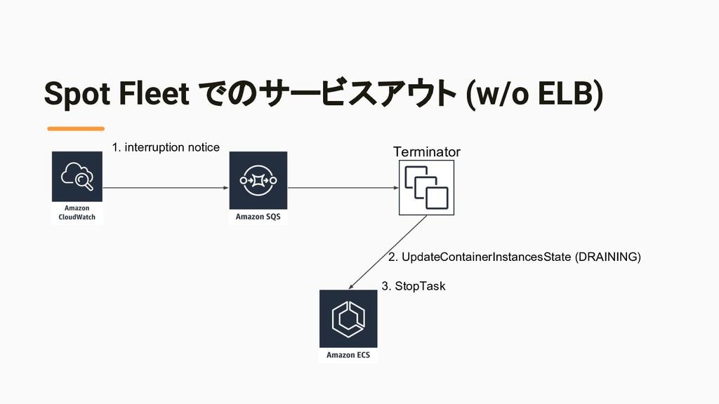 Spot Fleet でのサービスアウト (w/o ELB) 1. interruption ...