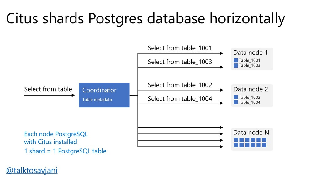 Citus shards Postgres database horizontally @ta...