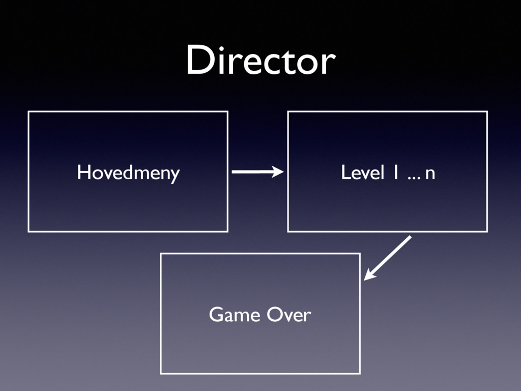Director Hovedmeny Level 1 ... n Game Over