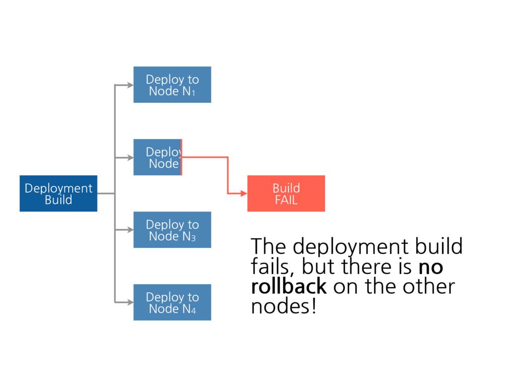 Deployment Build Deploy