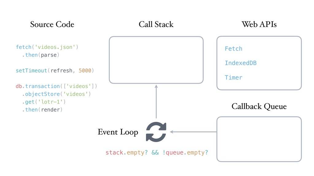 Call Stack Web APIs Callback Queue Event Loop F...