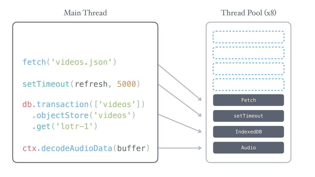 Audio IndexedDB setTimeout Fetch Thread Pool (x...