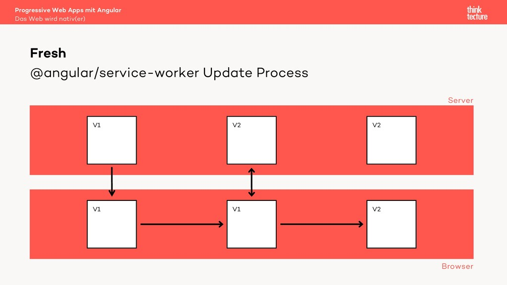 @angular/service-worker Update Process Progress...