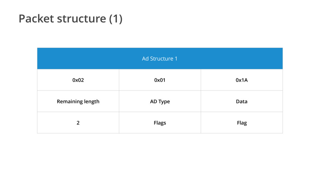 Packet structure (1) Ad Structure 1 0x02 0x01 0...