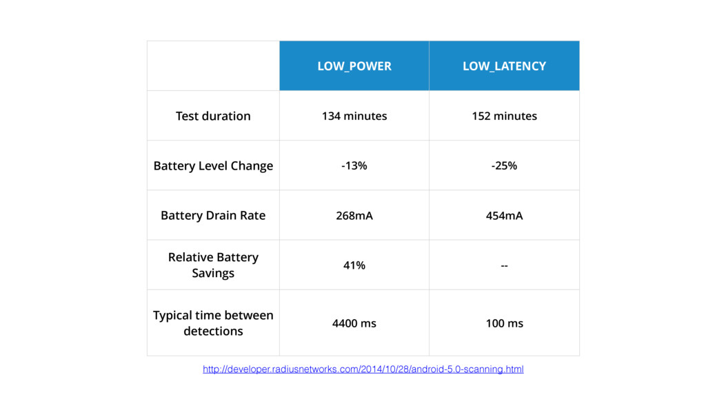 LOW_POWER LOW_LATENCY Test duration 134 minutes...