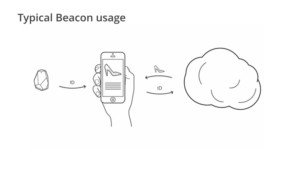 Typical Beacon usage