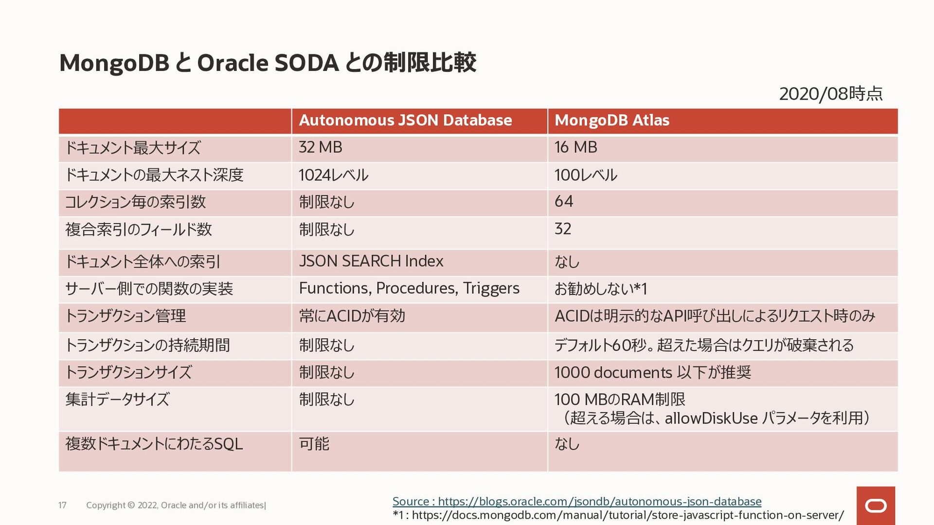 14 Copyright © 2021, Oracle and/or its affiliat...