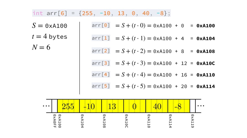 arr[0] 0xA100 S = bytes t = 4 N = 6 int arr[6] ...