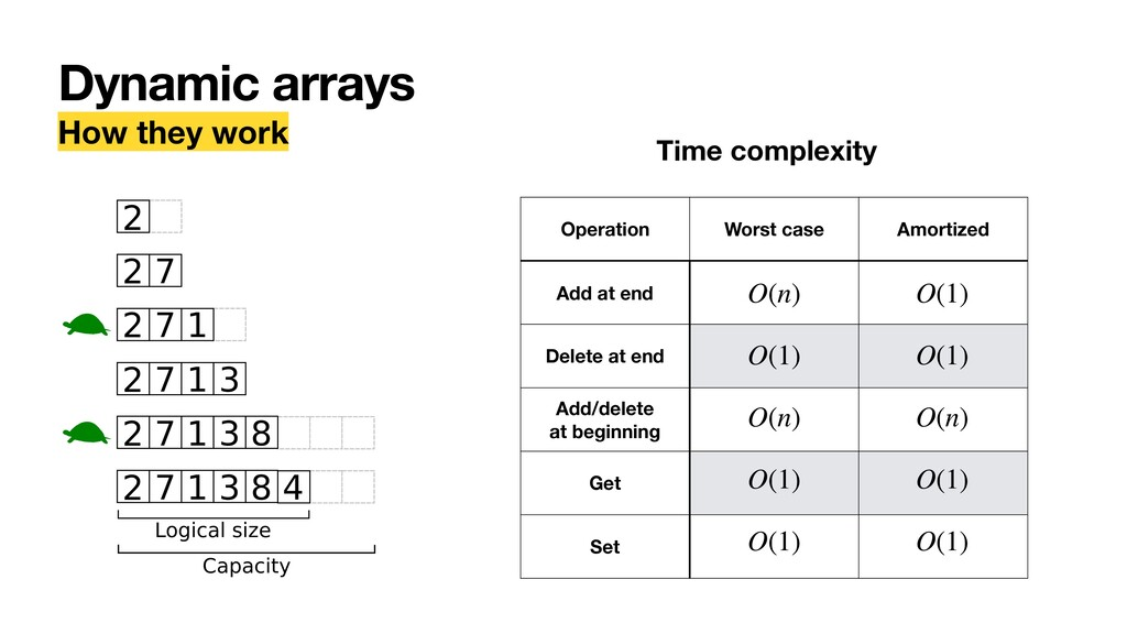 Dynamic arrays How they work Time complexity Op...