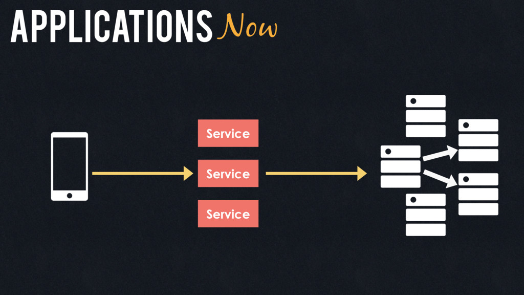 ApplicationsNow Service Service Service