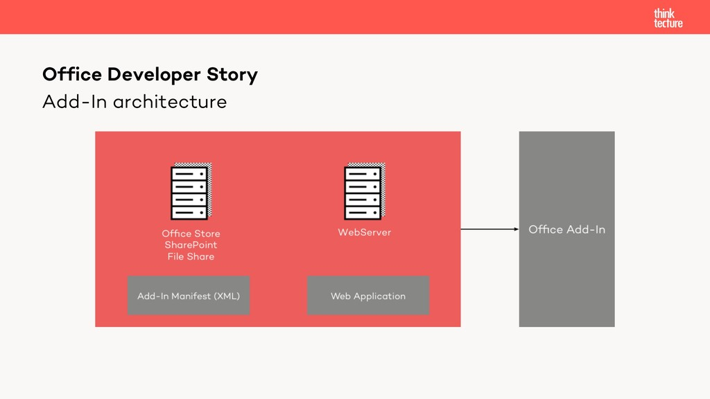 Add-In architecture Office Developer Story