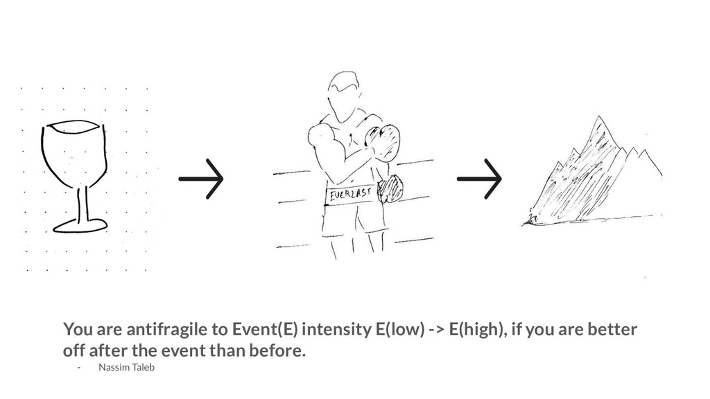 You are antifragile to Event(E) intensity E(low...