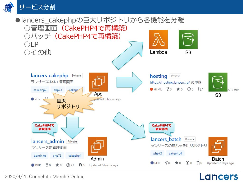 2020/9/25 Connehito Marché Online サービス分割 CakePH...
