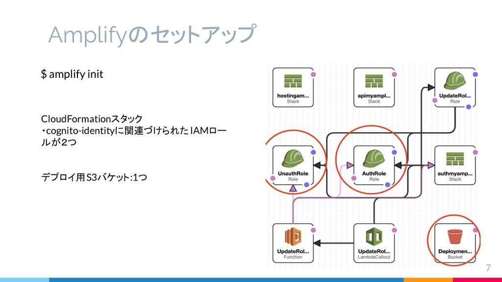 Amplifyのセットアップ 7 $ amplify init CloudFormationス...