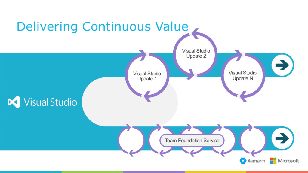 Delivering Continuous Value Visual Studio Upda...