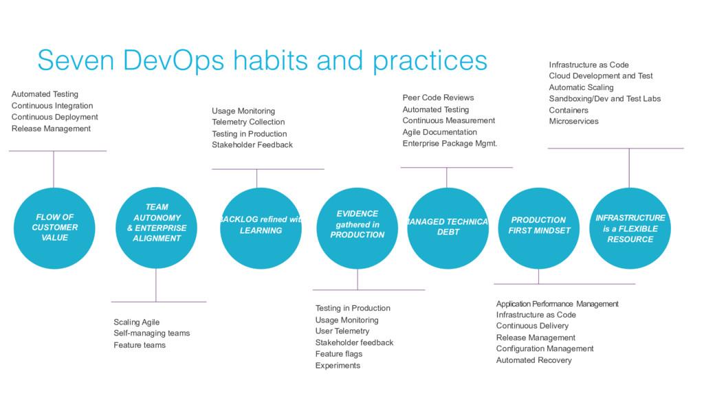 Seven DevOps habits and practices P R A C T I C...